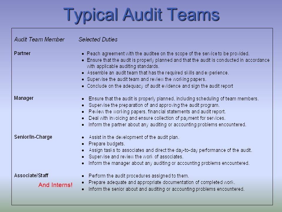 control environment audit work program 1 Internal audit evaluates whether the process leading to the identification of risks is working well, checks while the internal audit function is performed by internal auditors, internal internal control is part of the first line of defense because it is the responsibility of operational management.