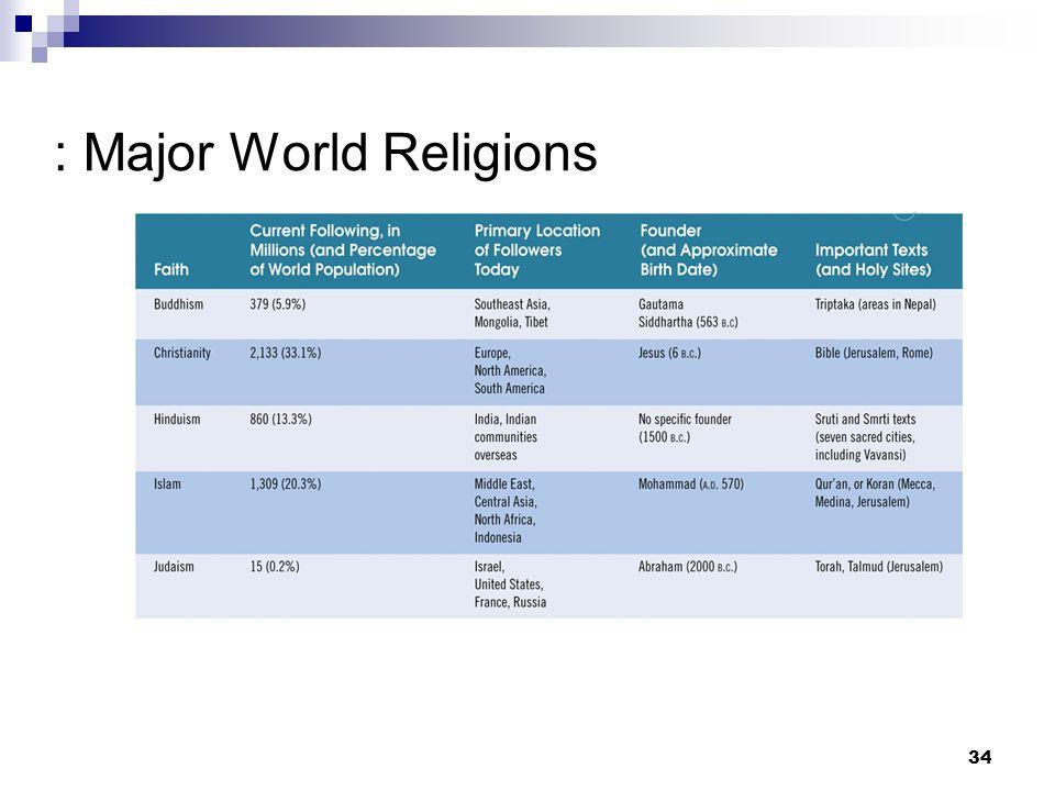 Religion Dr Sadaf Sajjad Ppt Download