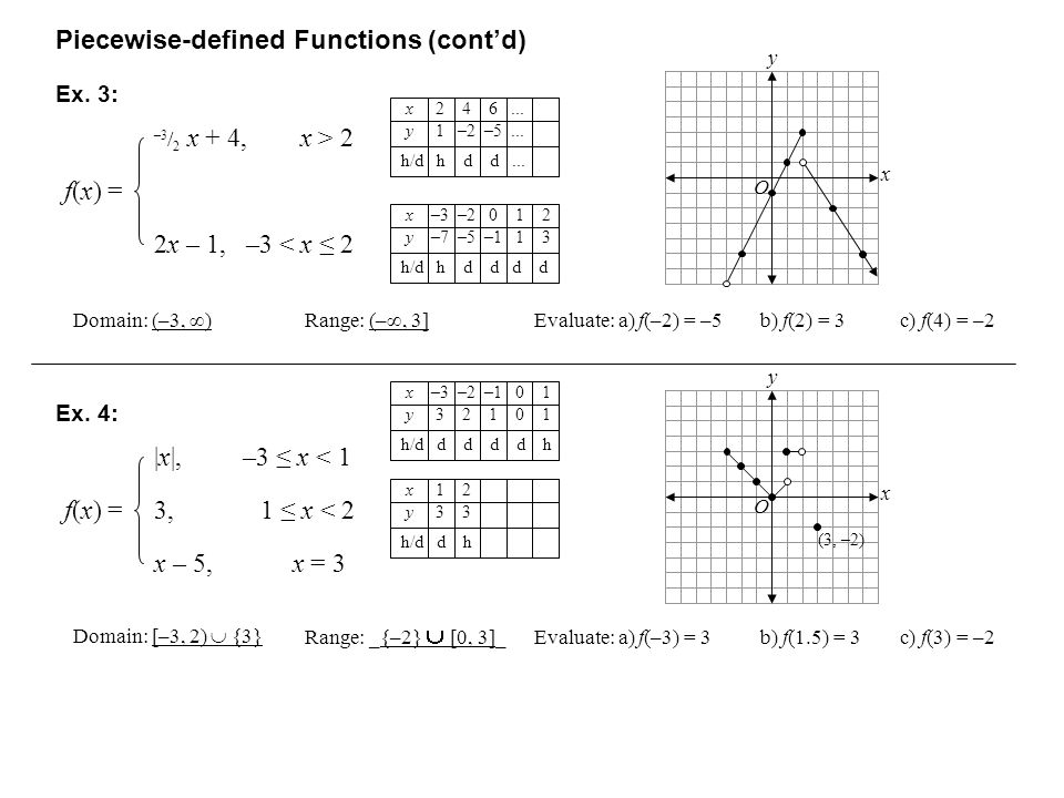 Piecewise-defined Functions (cont'd)