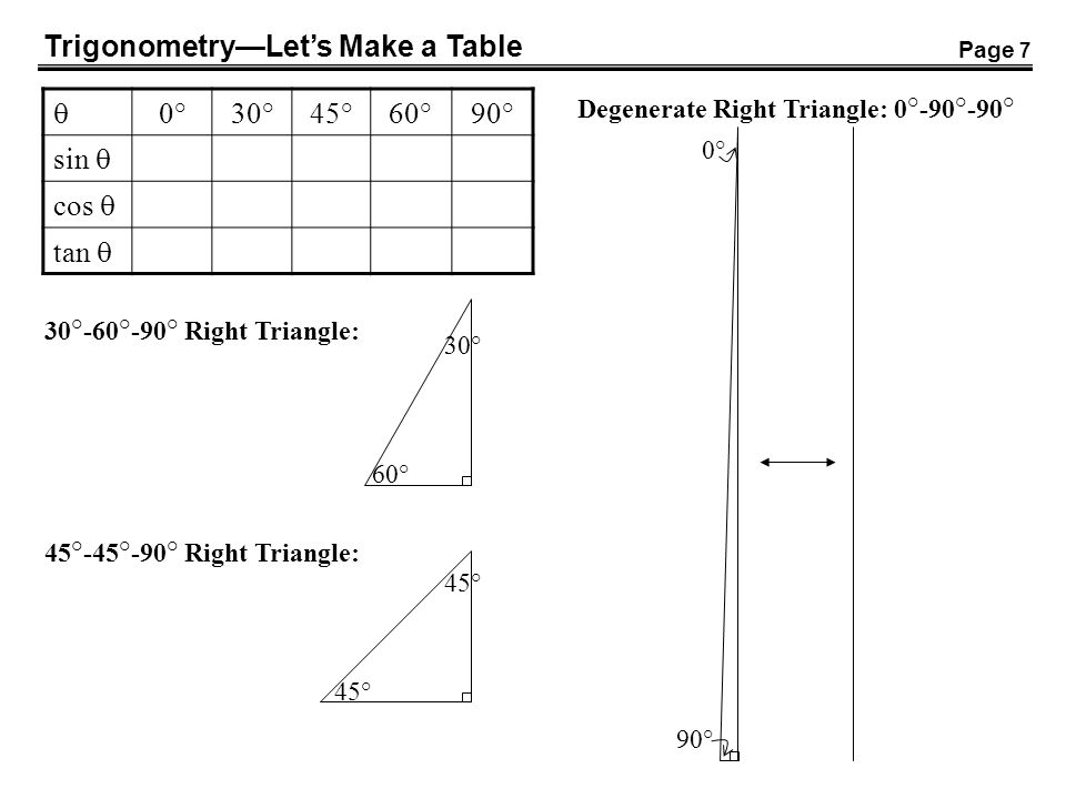 Trigonometry—Let's Make a Table  0° 30° 45° 60° 90° sin  cos  tan 