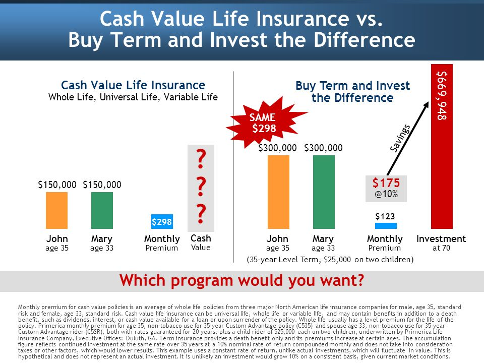 Cash Value Life Insurance vs. Buy Term and Invest the Difference