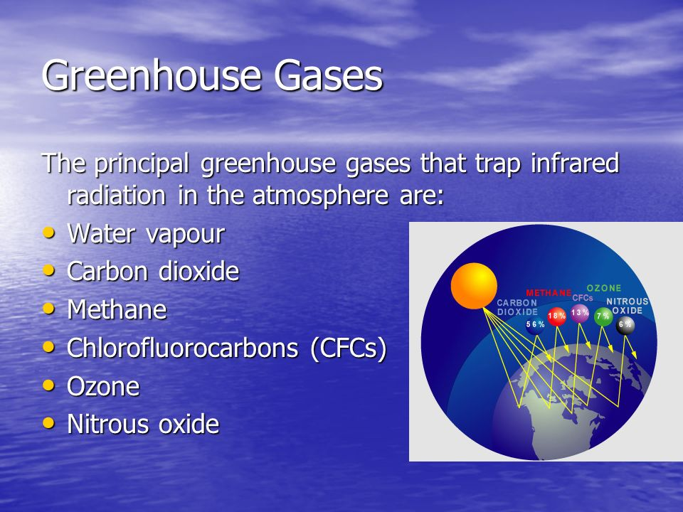 Greenhouse Gases Snc2d Ppt Download