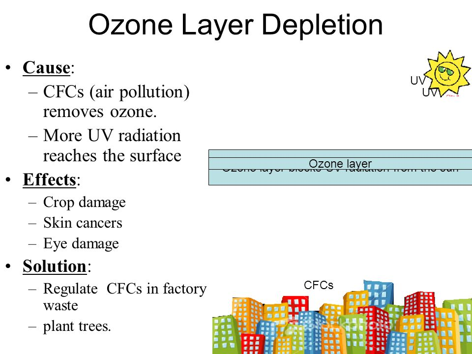 Ozone layer blocks UV radiation from the sun