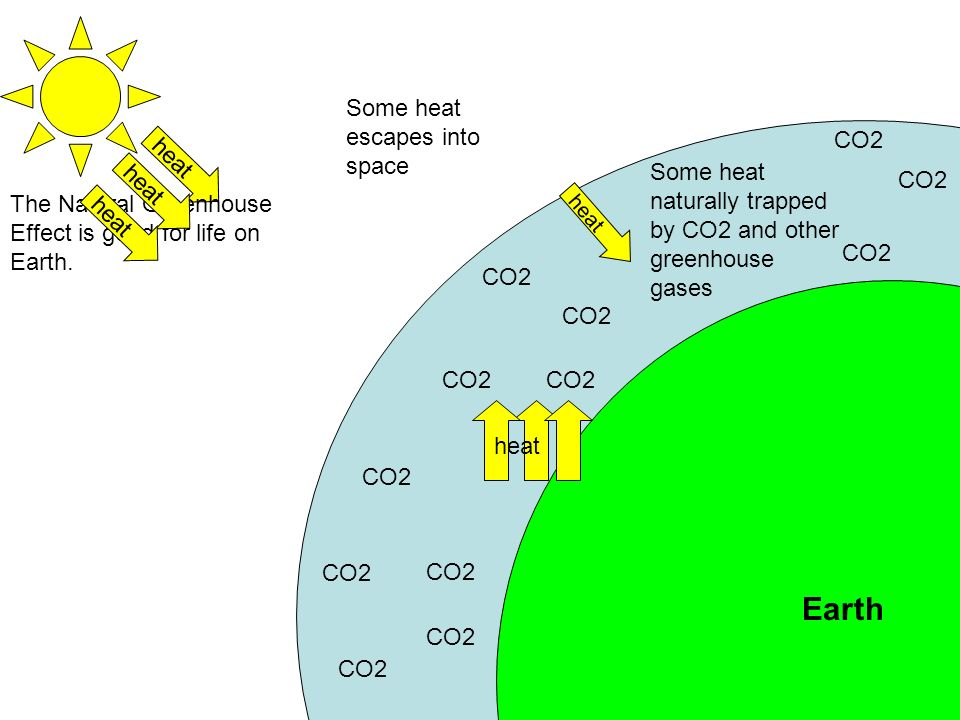Earth Some heat escapes into space CO2 heat