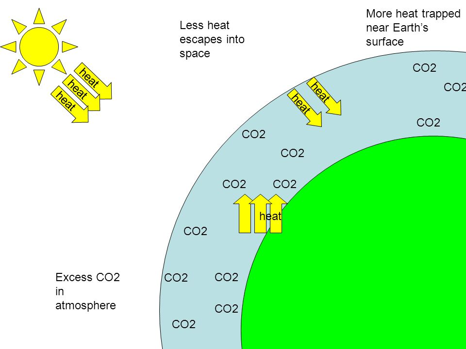 Earth More heat trapped near Earth's surface