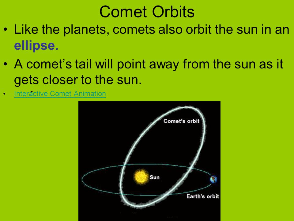 Comet Orbits Like the planets, comets also orbit the sun in an ellipse. A comet's tail will point away from the sun as it gets closer to the sun.