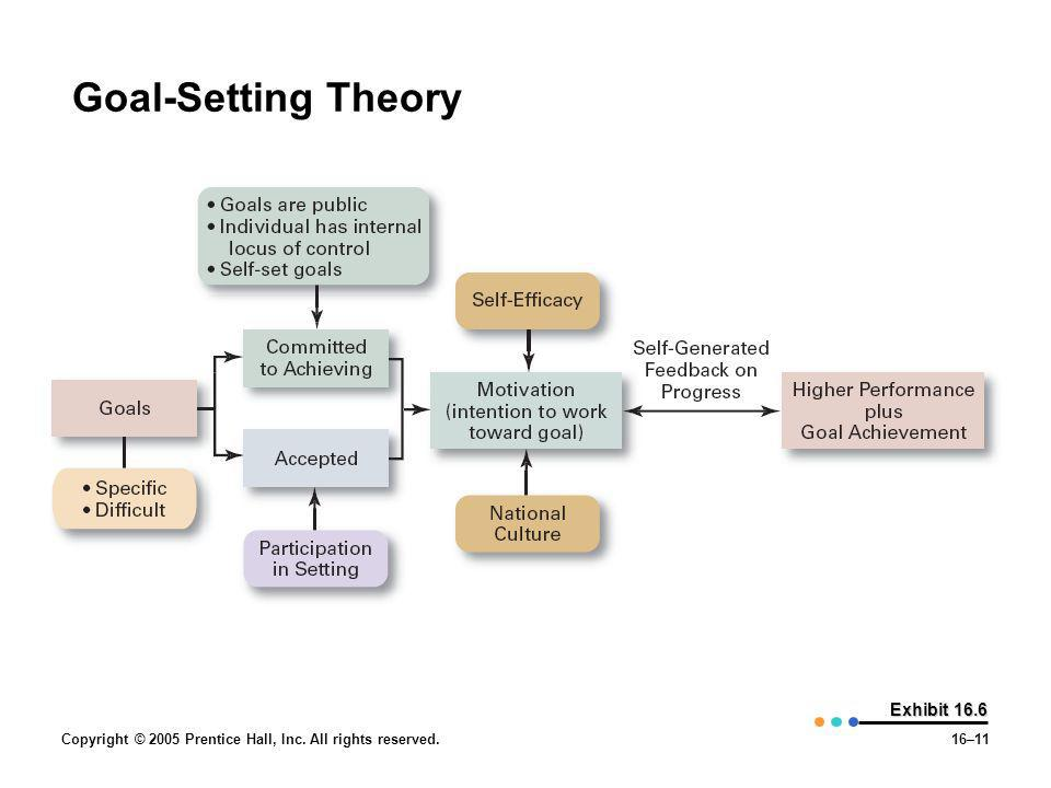 Goal-Setting Theory Exhibit 16.6