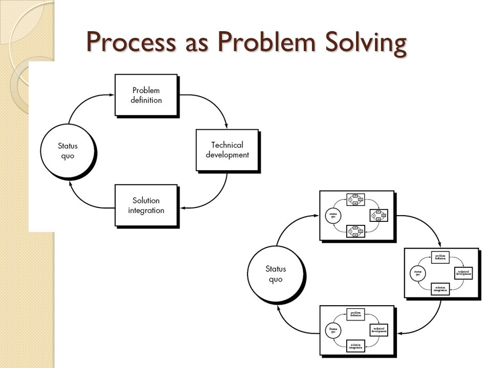 Process as Problem Solving