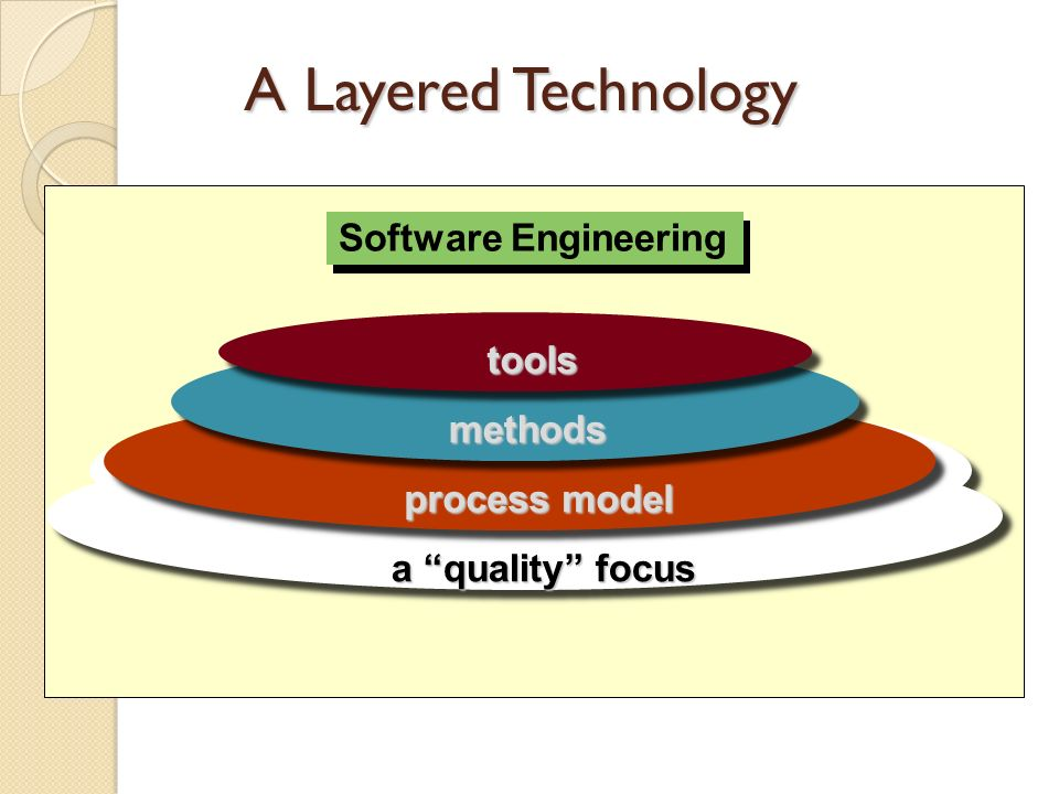A Layered Technology Software Engineering Software Engineering tools