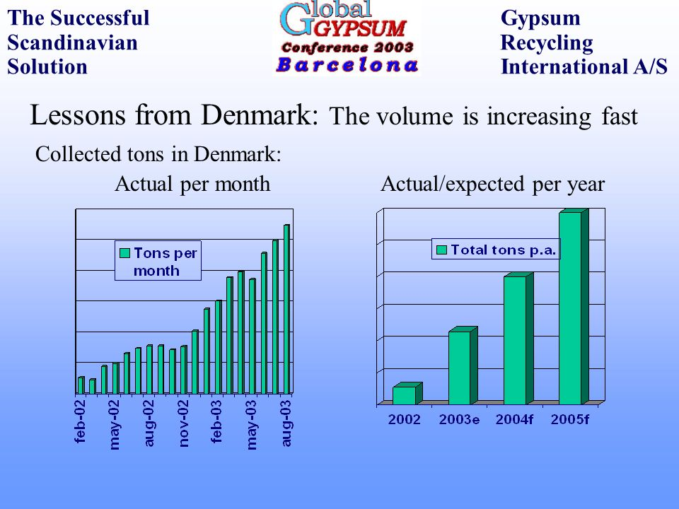 Lessons from Denmark: The volume is increasing fast