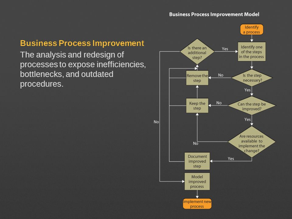 Business Process Improvement The analysis and redesign of processes to expose inefficiencies, bottlenecks, and outdated procedures.