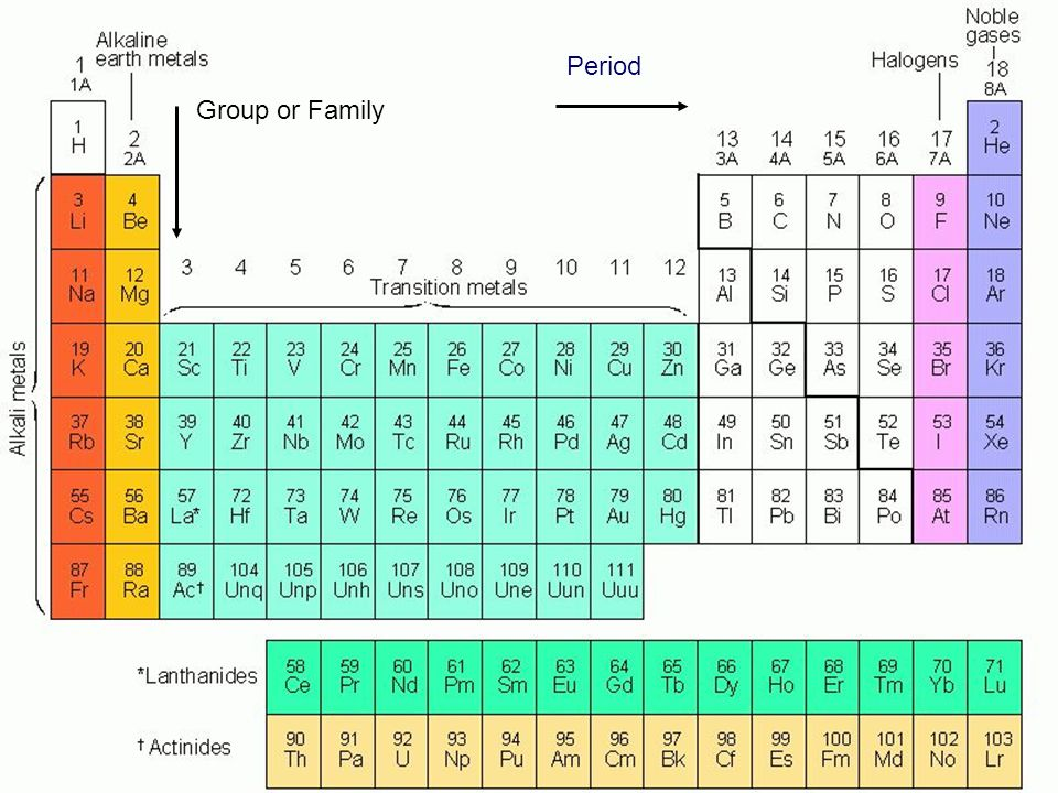 The periodic table your new best friend ppt video online download 11 period the periodic table group or family group or family period urtaz