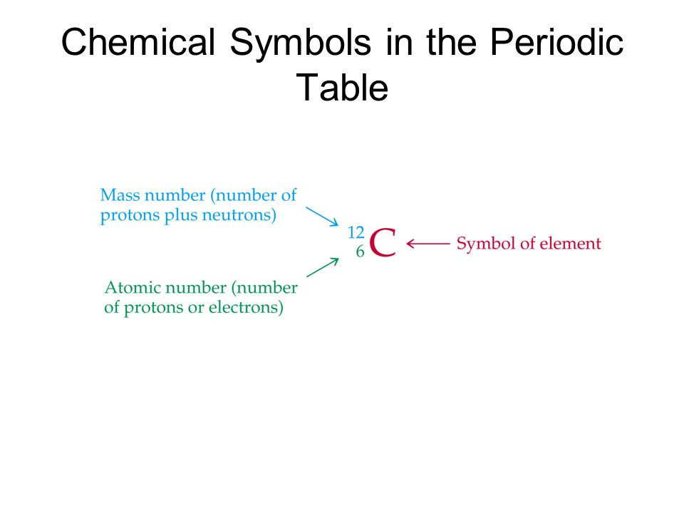 Chemical Symbols In The Periodic Table Ppt Video Online Download