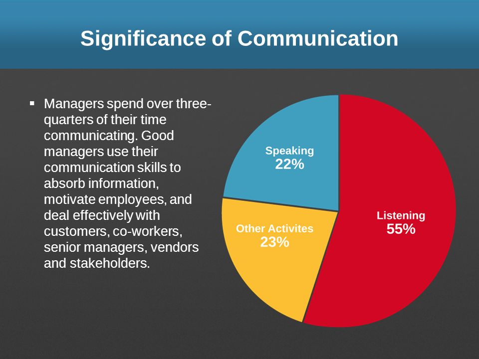 Significance of Communication