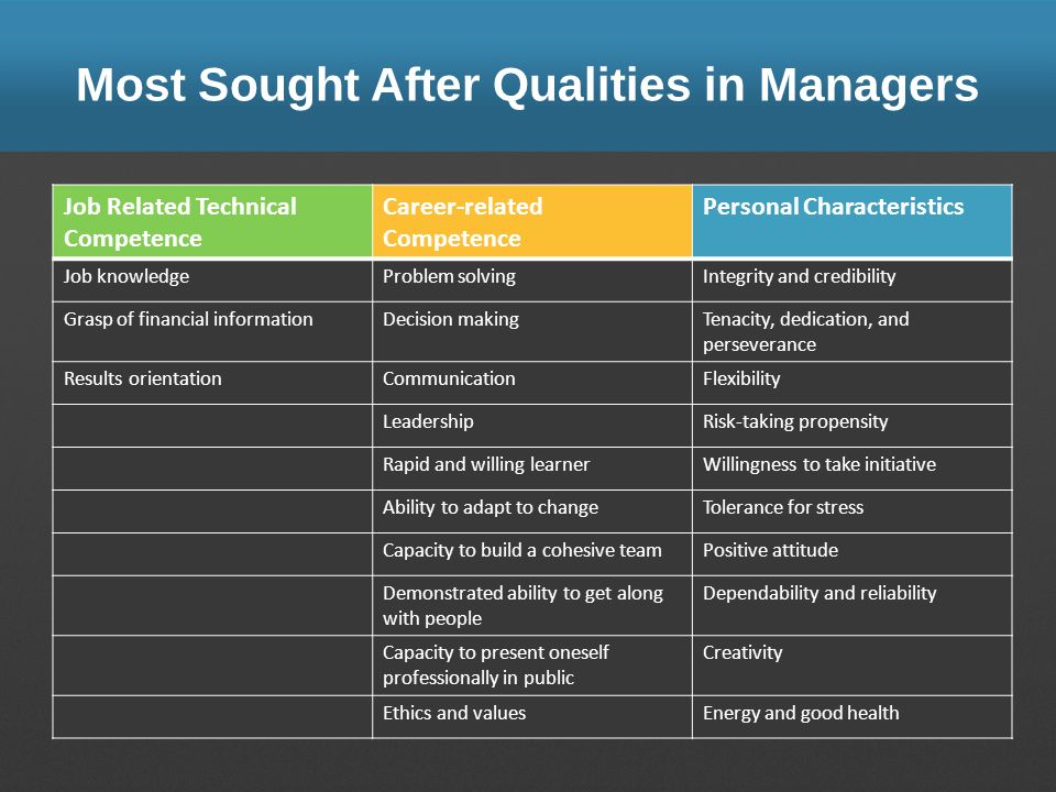 Most Sought After Qualities in Managers