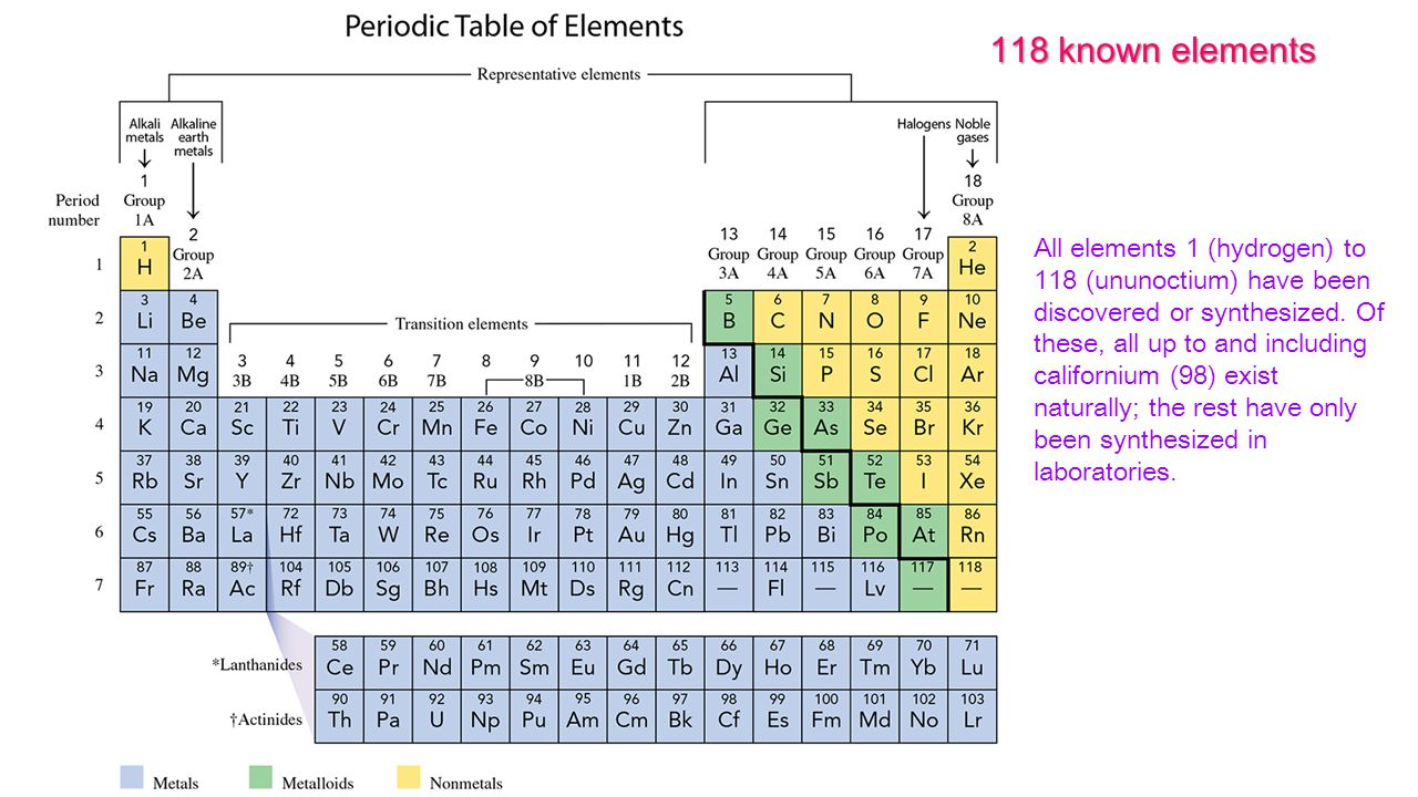 118 Known Elements All Elements 1 Hydrogen To 118 Ununoctium