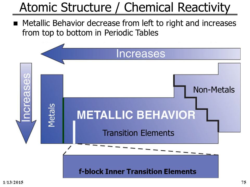 George mason university general chemistry 211 chapter 8 ppt download atomic structure chemical reactivity urtaz Images