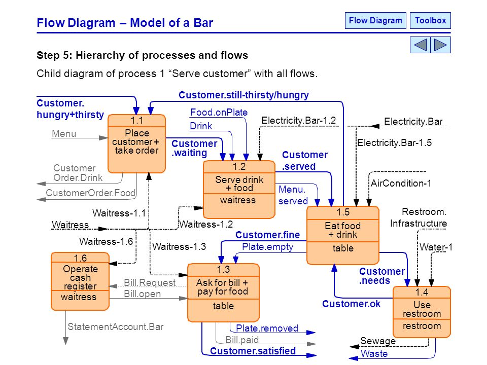 Process Oriented Analysis Ppt Download