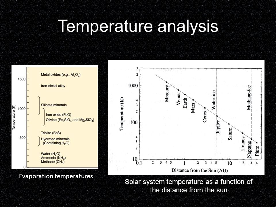Solar system temperature as a function of the distance from the sun