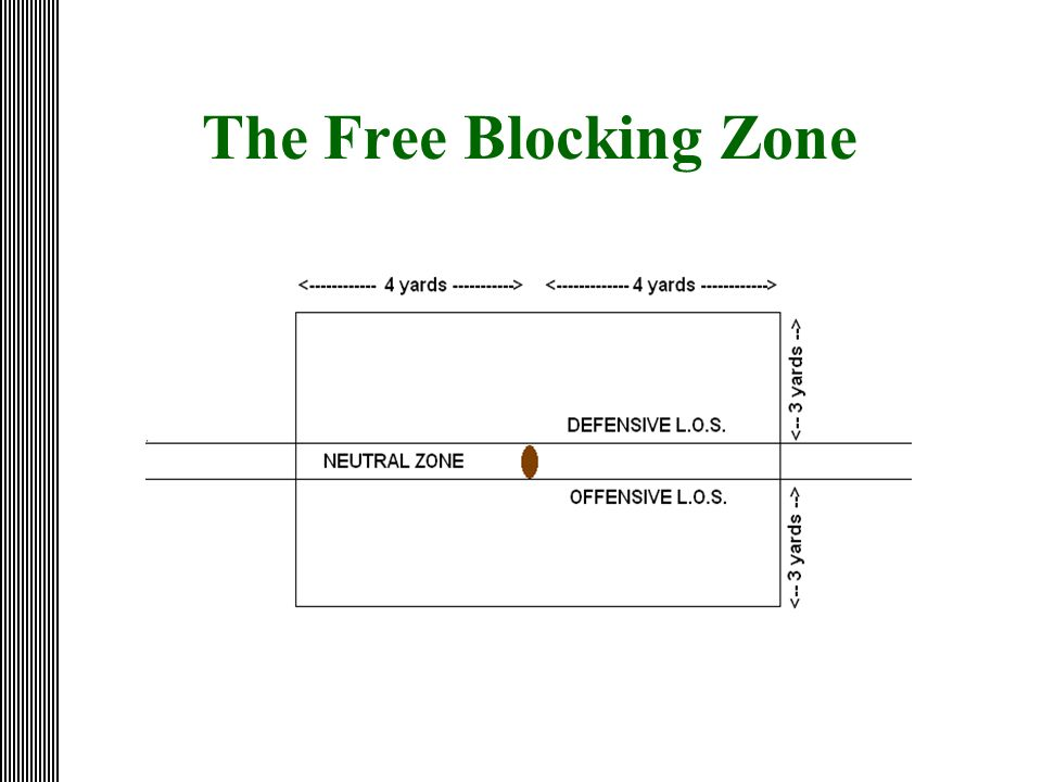 The Free Blocking Zone