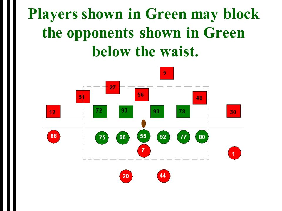 Players shown in Green may block the opponents shown in Green below the waist.