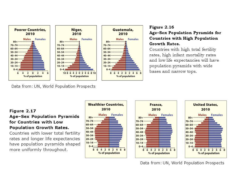 Figure 2.16 Age–Sex Population Pyramids for Countries with High Population Growth Rates. Countries with high total fertility rates, high infant mortality rates and low life expectancies will have population pyramids with wide bases and narrow tops.