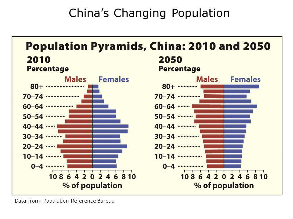China's Changing Population