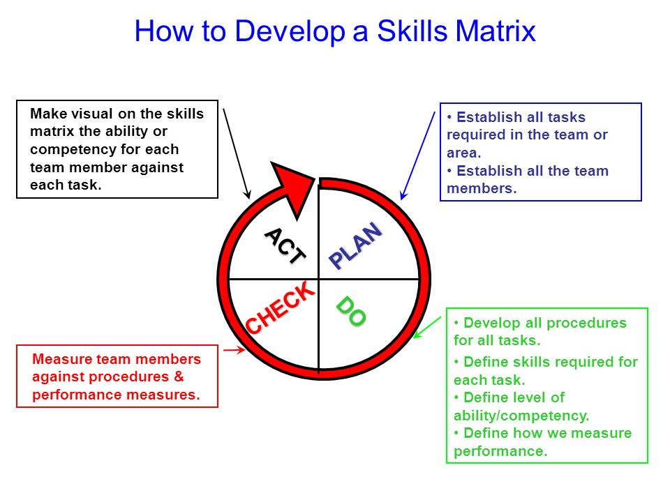 How to Develop a Skills Matrix