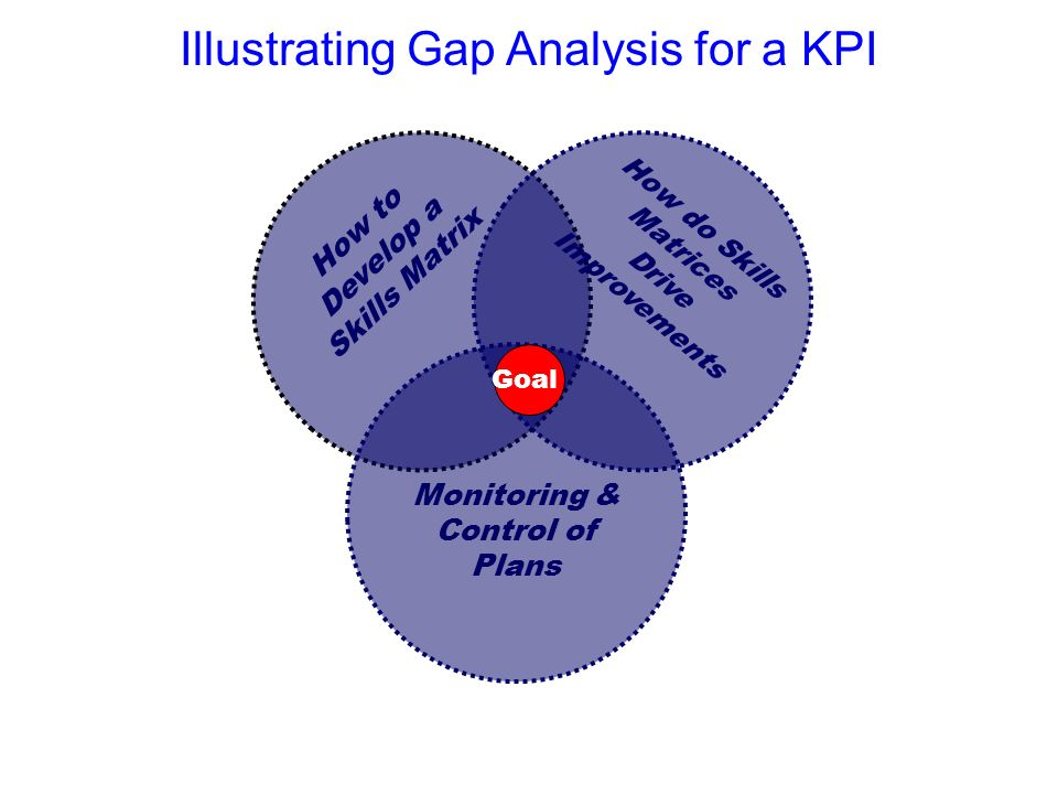 Illustrating Gap Analysis for a KPI