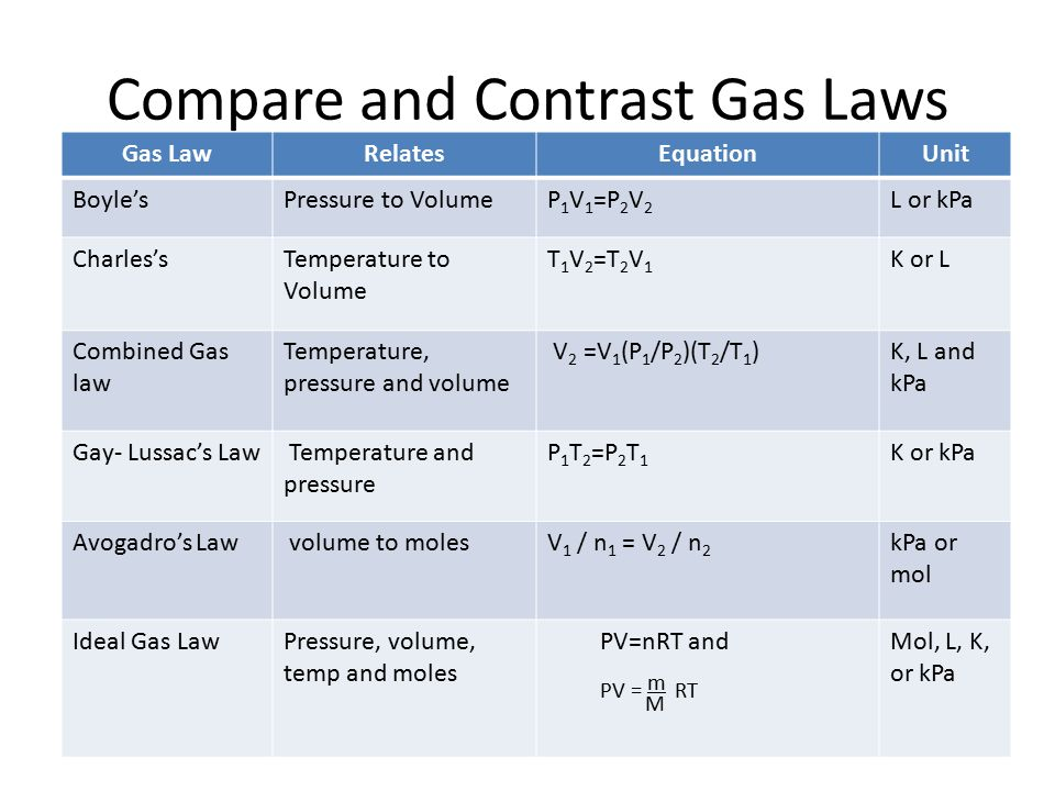 Gas Laws Guided Notes  - ppt video online download