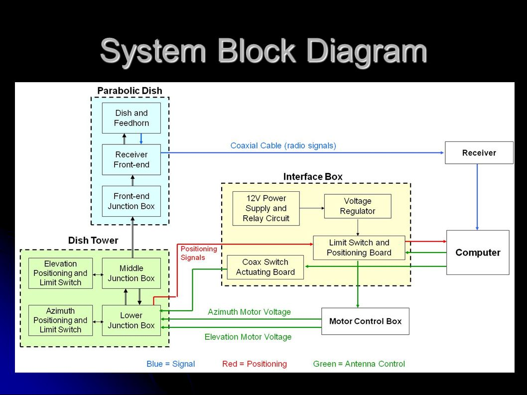 System+Block+Diagram ongo 2 c radio telescope ppt video online download