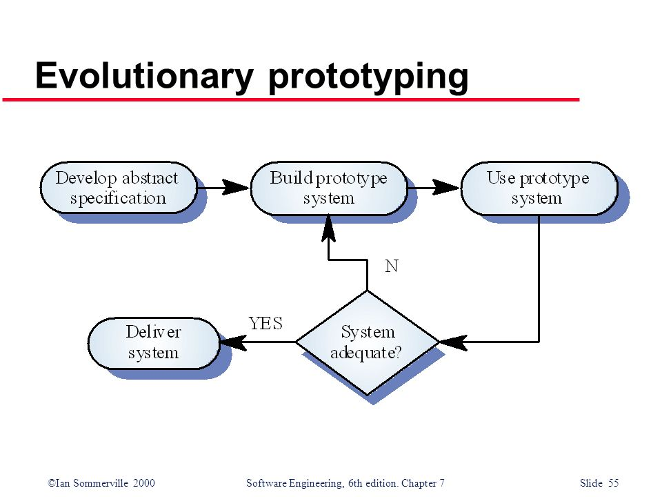 Chapter 7 system models ppt video online download 55 evolutionary prototyping ccuart Gallery