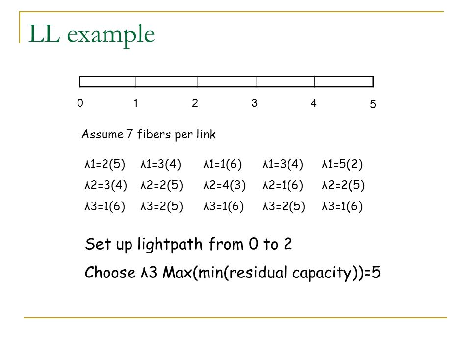 LL example Set up lightpath from 0 to 2