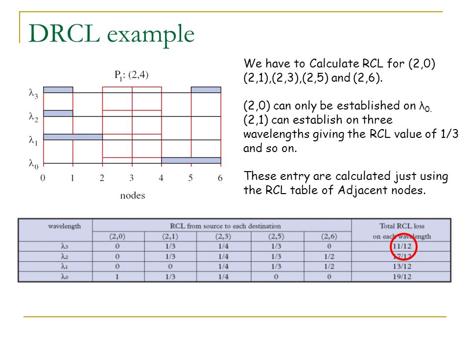 DRCL example We have to Calculate RCL for (2,0) (2,1),(2,3),(2,5) and (2,6). (2,0) can only be established on λ0.