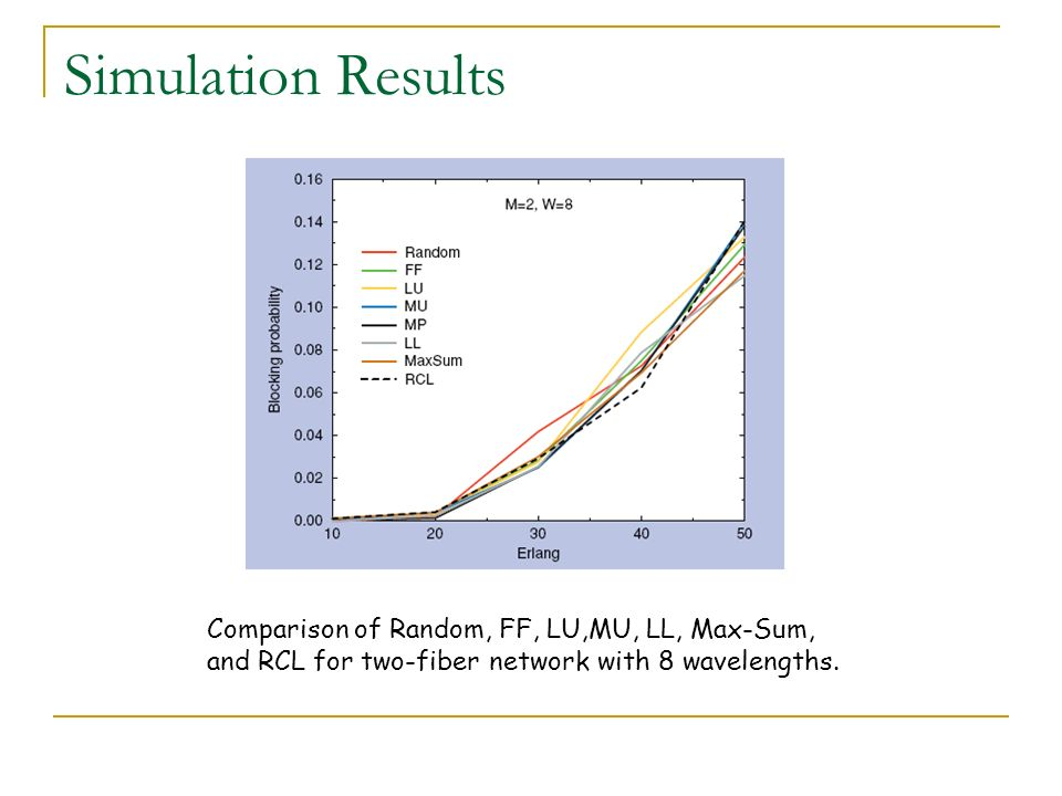 Simulation Results Comparison of Random, FF, LU,MU, LL, Max-Sum,