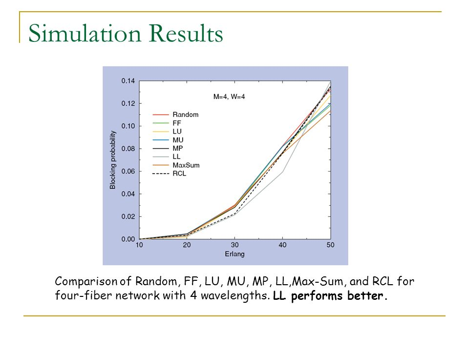 Simulation Results Comparison of Random, FF, LU, MU, MP, LL,Max-Sum, and RCL for four-fiber network with 4 wavelengths.