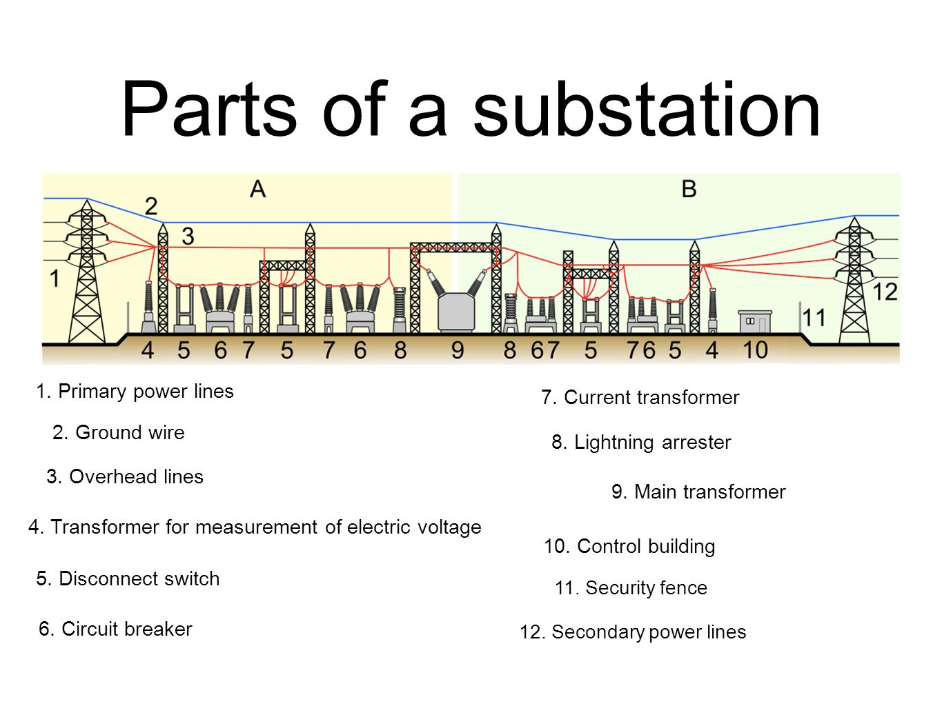 Parts of a substation 1. Primary power lines 7. Current transformer