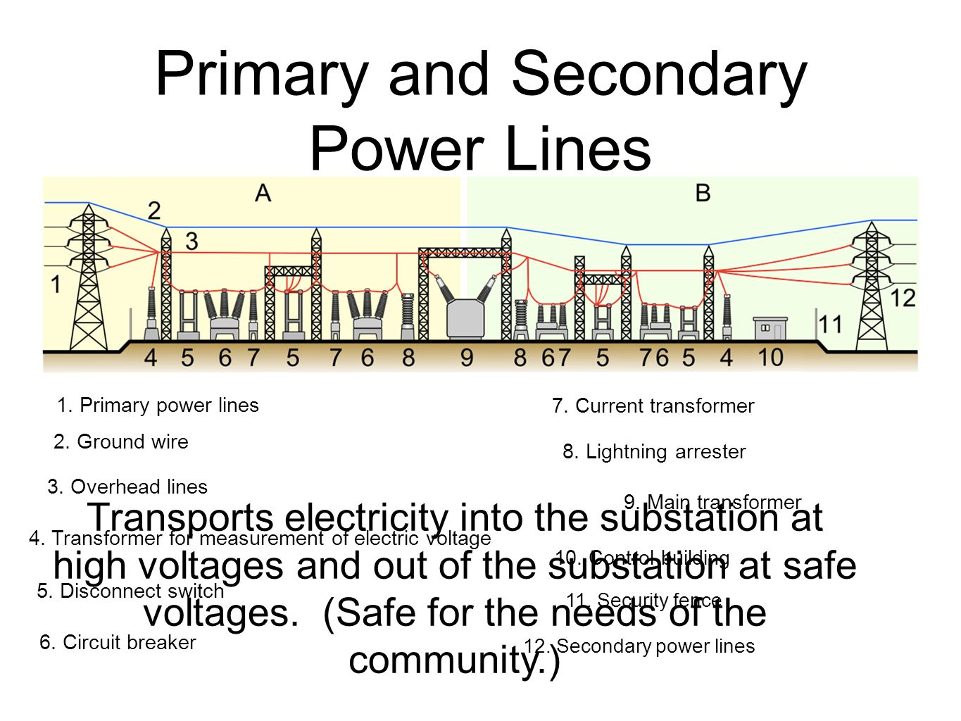 Primary and Secondary Power Lines