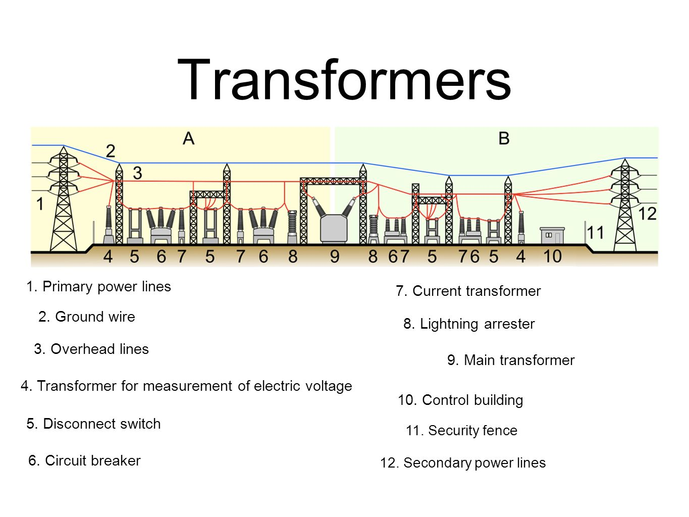 Transformers 1. Primary power lines 7. Current transformer