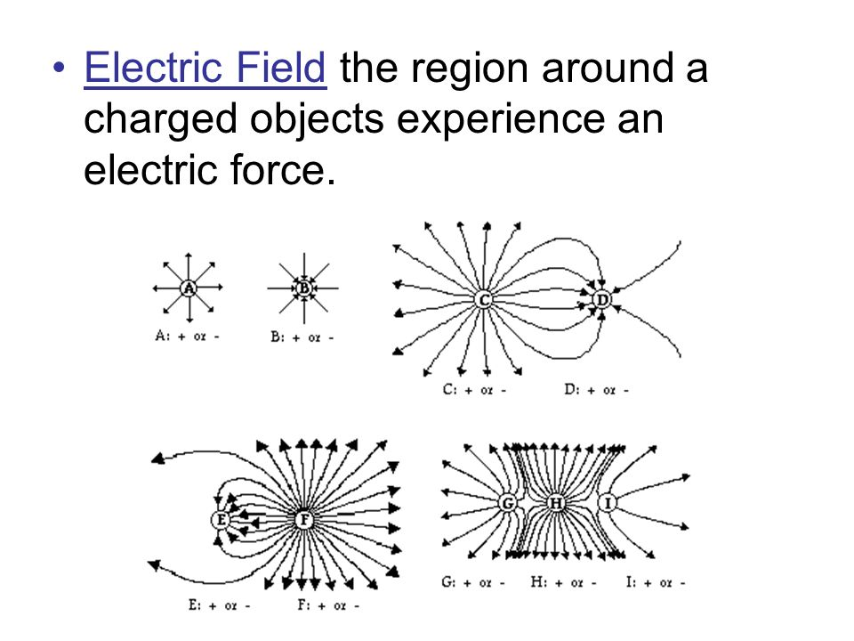 Electric Field the region around a charged objects experience an electric force.