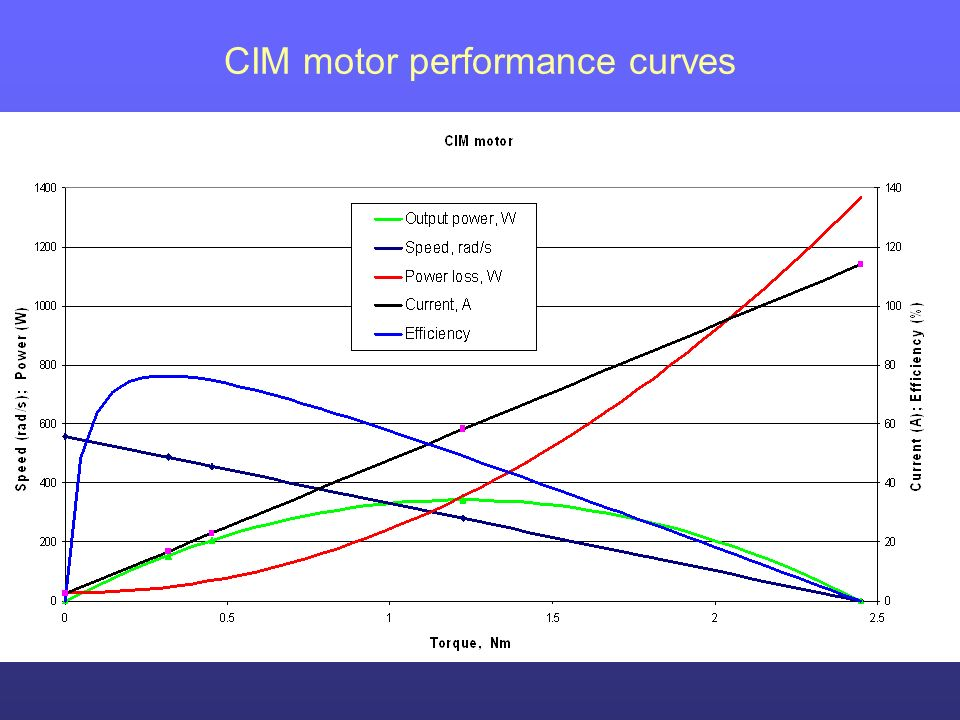 Brushless Electric Motor Torque Curve moreover B01HN1WMSG in addition Cim Motor Performance Curve moreover Motors together with B01HN1WMSG. on brushed dc motor torque curve