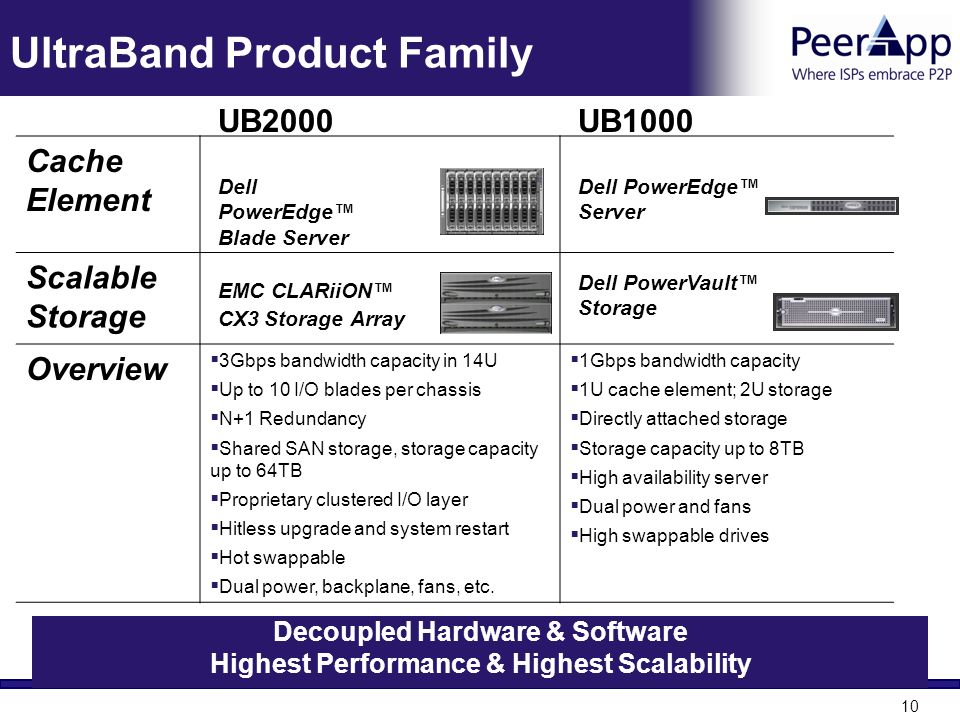 UltraBand Product Family
