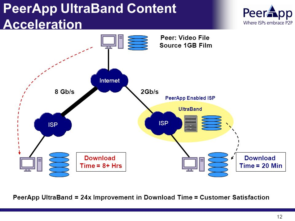 PeerApp UltraBand Content Acceleration