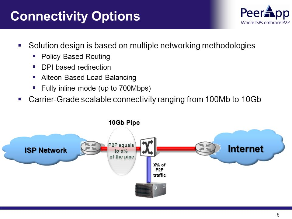 Connectivity Options Internet