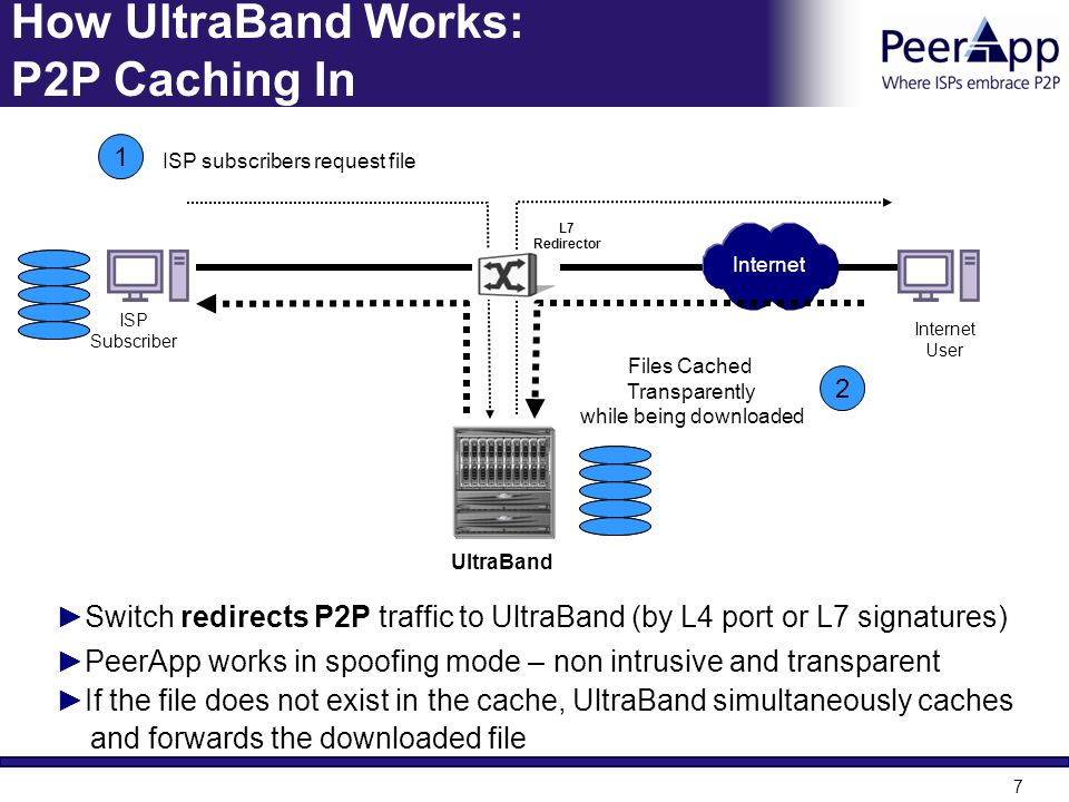 How UltraBand Works: P2P Caching In