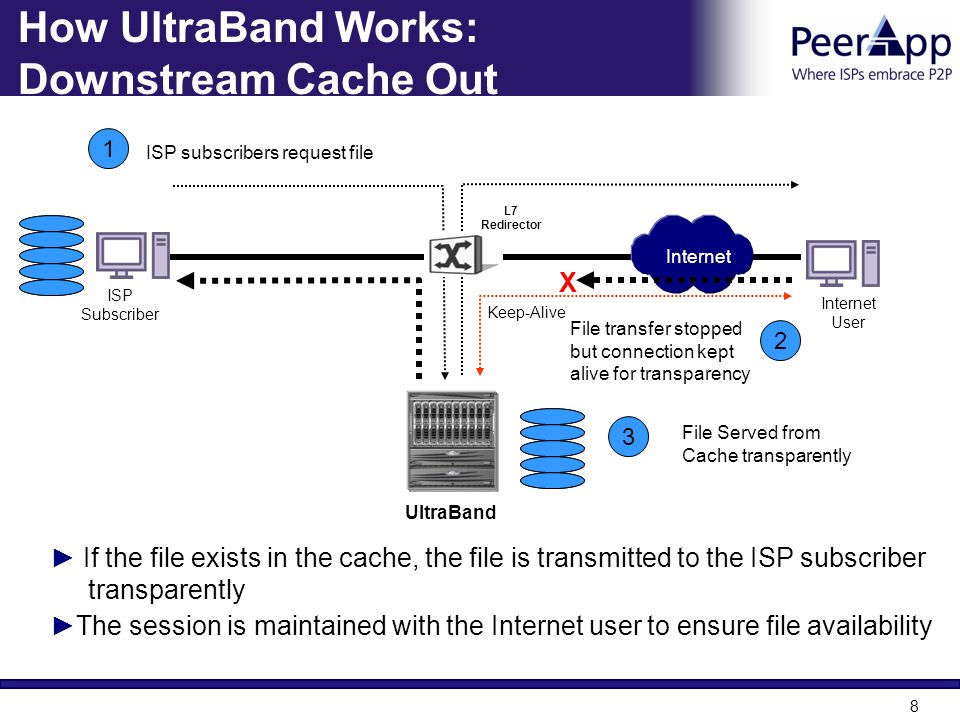 How UltraBand Works: Downstream Cache Out