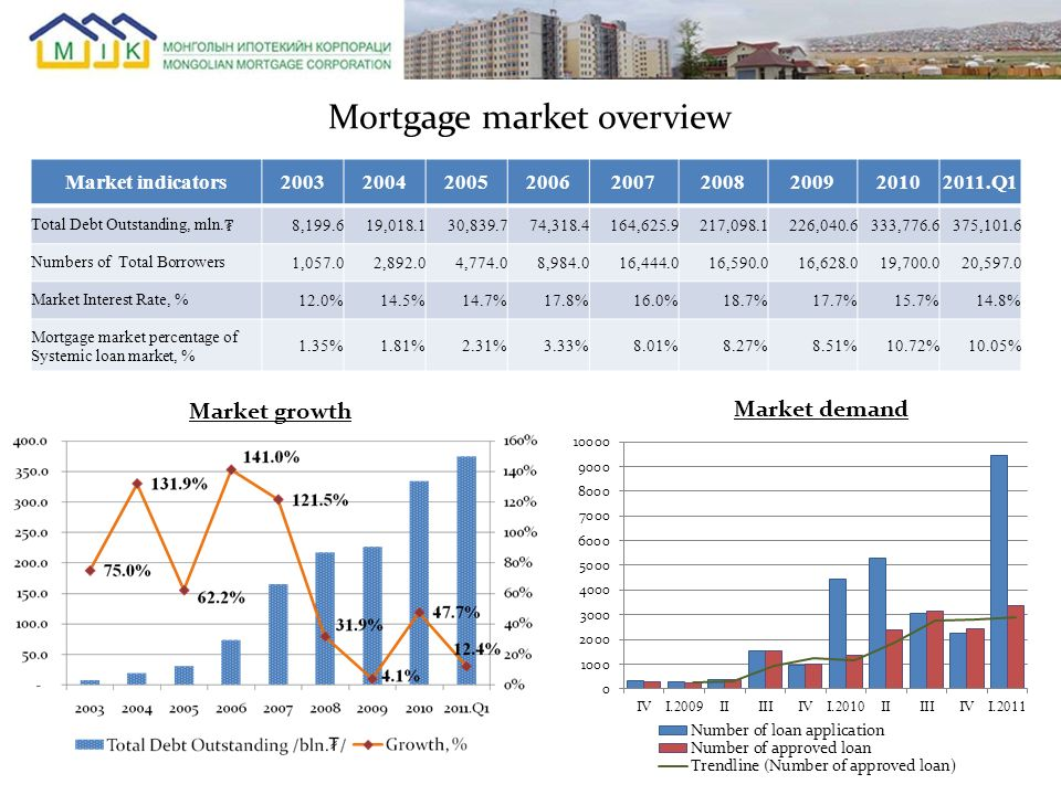 Mortgage market overview