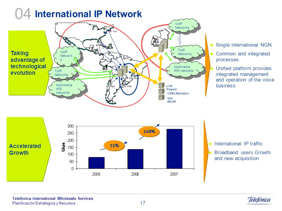 04 International IP Network