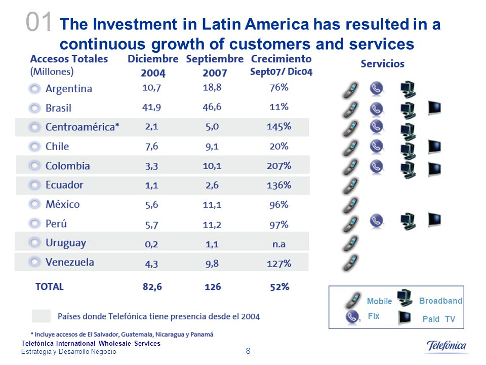 01 The Investment in Latin America has resulted in a continuous growth of customers and services. Mobile.