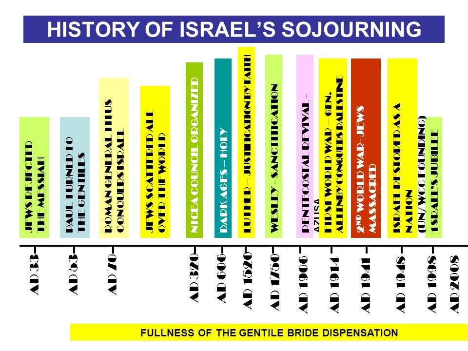 HISTORY OF ISRAEL'S SOJOURNING